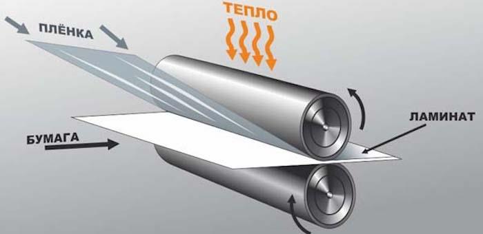 Плёнка для ламинирования Lamstore: высокое качество по доступной цене