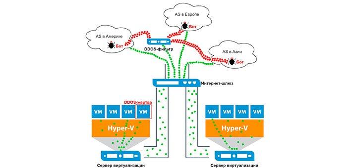 Ликбез от RUVDS: зачем платить за защиту от DDoS-атак