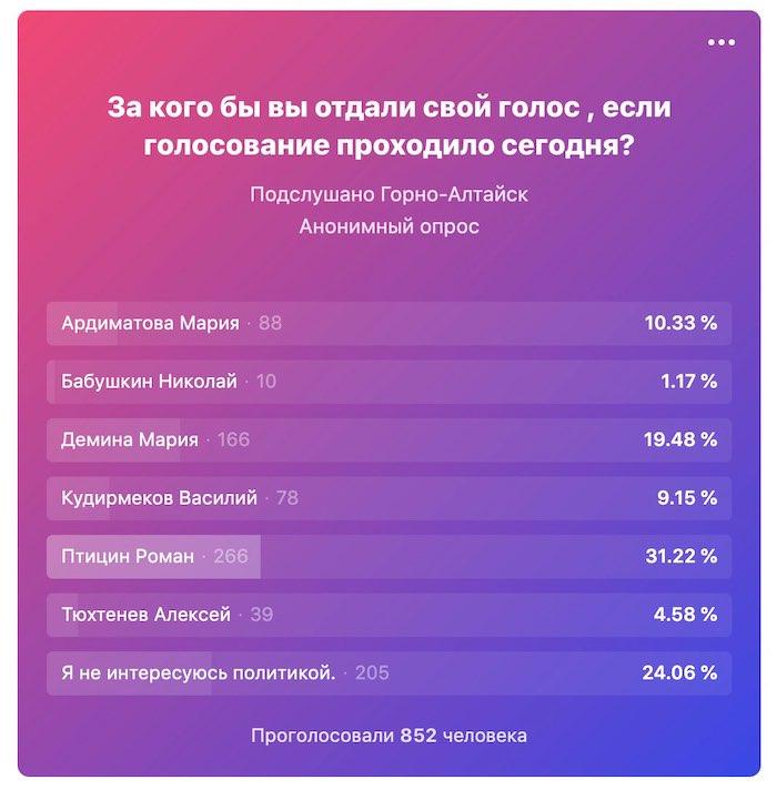 Первый предвыборный опрос: лидирует Птицын, Тюхтенев и Бабушкин в аутсайдерах