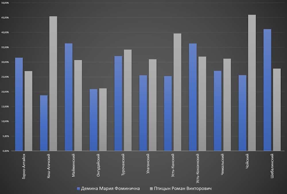 Соотношение доли избирателей, поддержавших Марию Демину и Романа Птицына, в разрезе муниципальных образований
