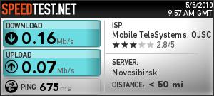 Результаты теста скорости доступа в интернет