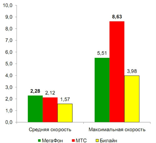Скорость 3G по Республике Алтай