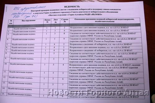 Заглавный лист ведомости повторной проверки подписей в поддержку «Яблока» (из 856 подписей 186 – недействительны, 4 – недостоверны)