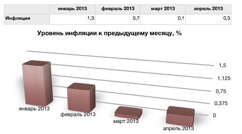 Динамика инфляции в Республике Алтай