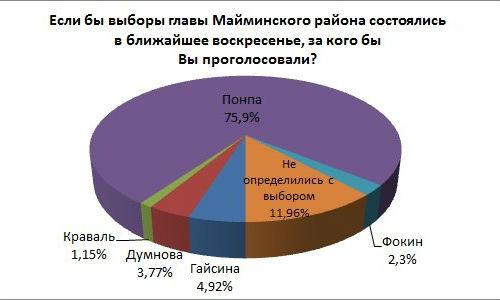Распределение предпочтений по выборам главы Майминского района