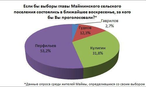 Распределение предпочтений по выборам главы Майминского сельского поселения