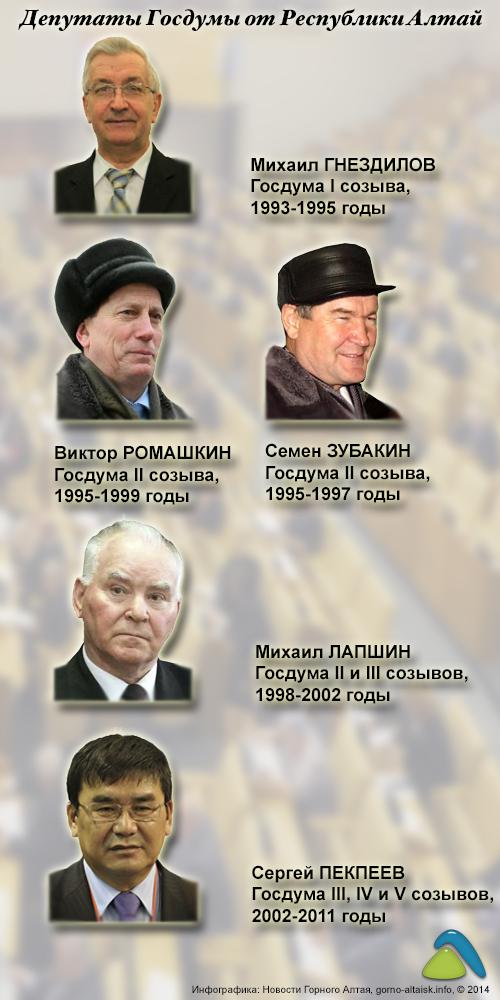 Депутаты Госдумы от Республики Алтай
