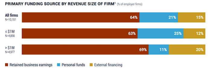 Три ошибки в работе с заемным капиталом, которые замедляют ваш бизнес